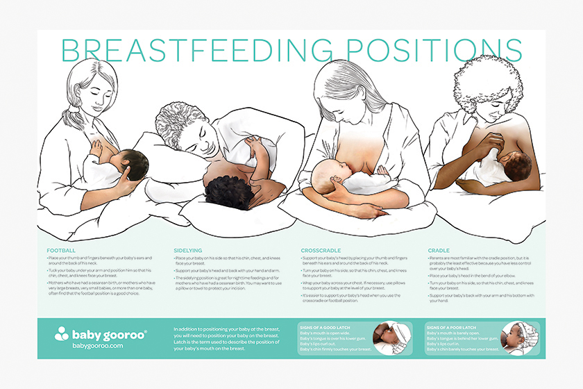 Breastfeeding Positions Poster Baby Gooroo